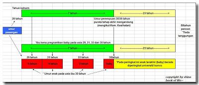 Jadual Rancang Keluarga