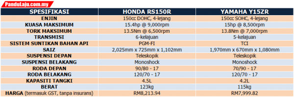 Honda RS150R VS Yamaha Y15ZR
