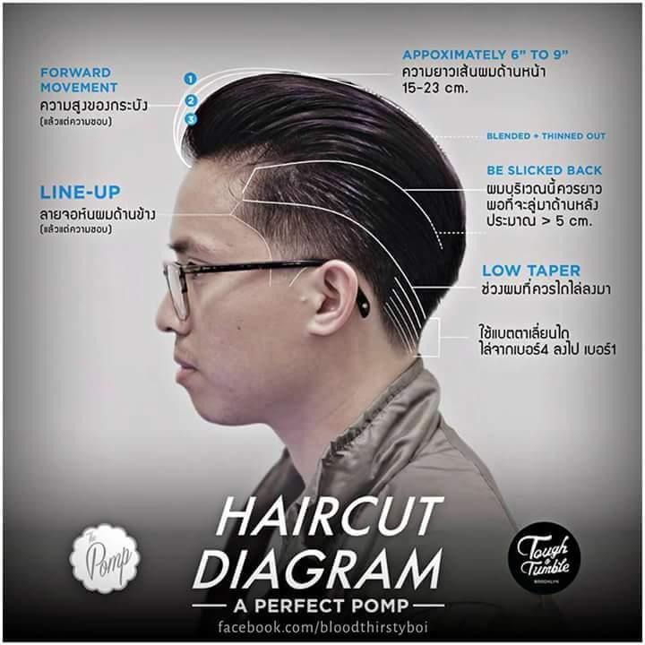 Panduan Lengkap Gaya Rambut Terkini Jejaka Encikshinocom - Hairstyle buat rambut pendek