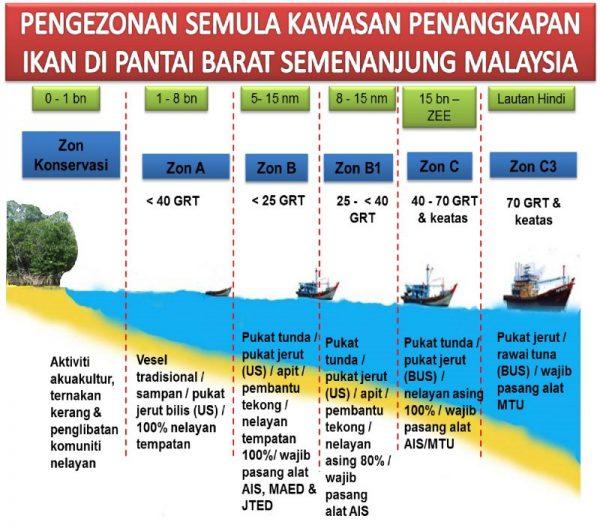 Pengezonan Semula Kawasan Penangkapan Ikan Meliputi Kawasan Perairan Kedah Pulau Pinang Perak Dan Selangor Sahaja
