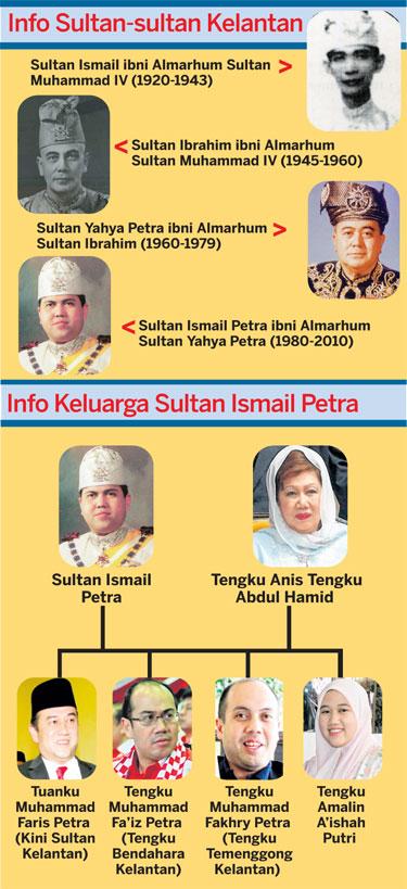 Info Sultan Sultan Kelantan