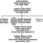 Talian Kesultanan Kelantan