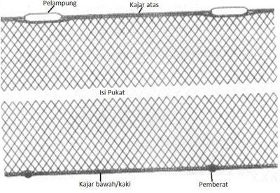 Komponen Pukat Hanyut Ikan Selapis