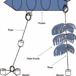 Teknik Pembinaan Payao