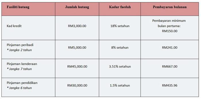 Table Senarai Hutang