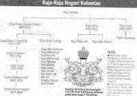 Salasilah Kesultanan Kelantan